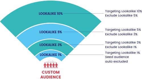 MMR_Blog_Tips_Lookalike-Audience