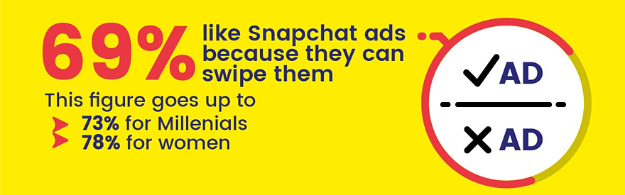 69% of snapchat users like ads because they are swipable