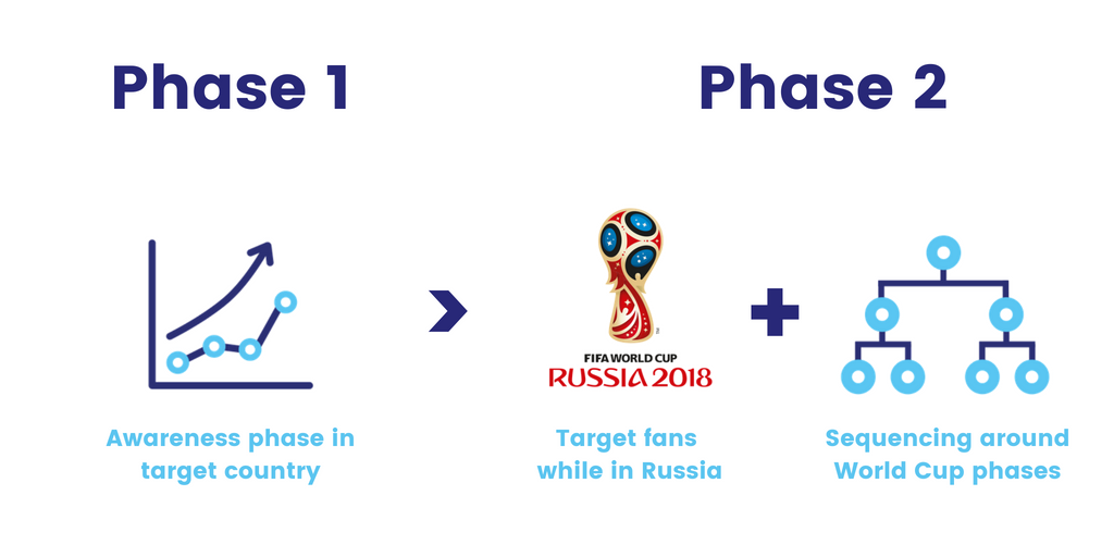 world cup package 1